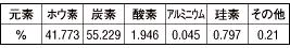 碳化硼颗粒元素测量